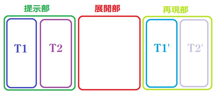 ソナタ形式概略図
